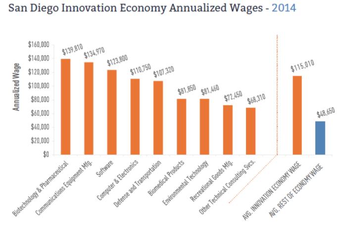 샌디에고 혁신경제 (Innovation Economy) 회사들의 분야별 평균 급여