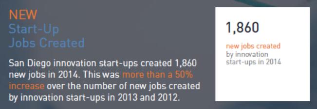 2014년 샌디에고의 스타트업이 창출한 일자리