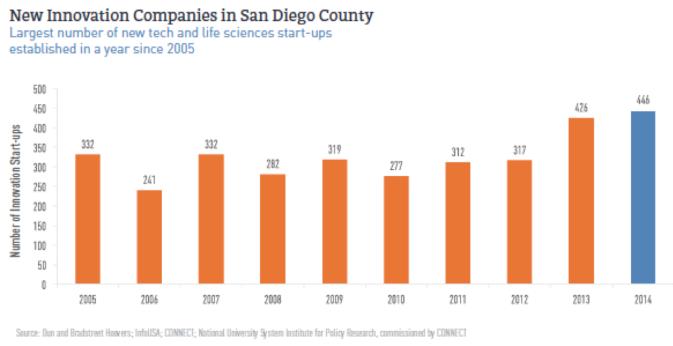 2005년부터 2014년까지 매년 샌디에고 카운티에 설립되는 신기술, 생명공학 스타트업 수