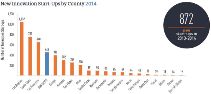 2014년 캘리포니아의 카운티 별 신기술, 생명공학 스타트업 창업 숫자