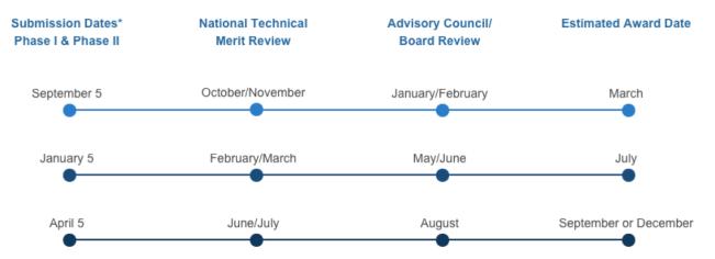 이미지 출처: https://sbir.nih.gov/apply/submission-dates