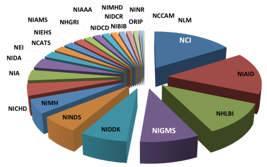 NIH_SubAgency