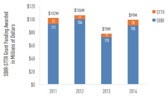 2011-2014년 샌디에고 스타트업에 지원된 SBIR/STTR 펀딩 액수 (million)