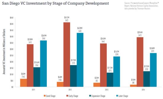 스타트업 stage에 따른 벤처 캐피털 투자액
