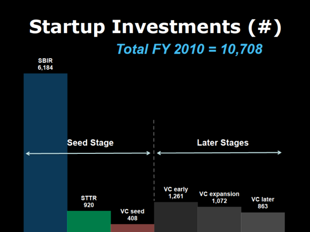 Startup Investment_FY2010