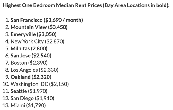 출처: https://sanfrancisco.cbslocal.com/2019/03/05/median-1-bedroom-rent-sf-3690-month-zumper/